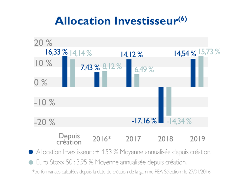 allocation investisseur